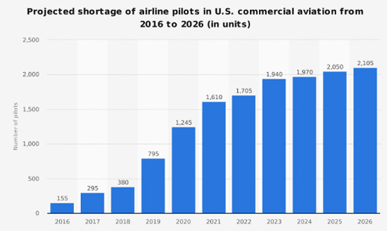 Project shortage of airline pilots in united states