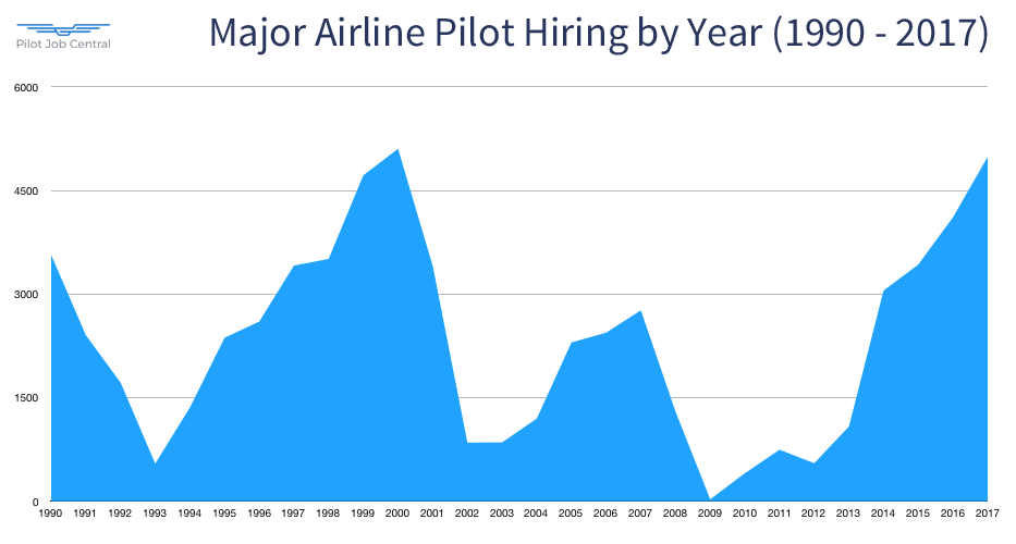 Pilot Hiring by Year