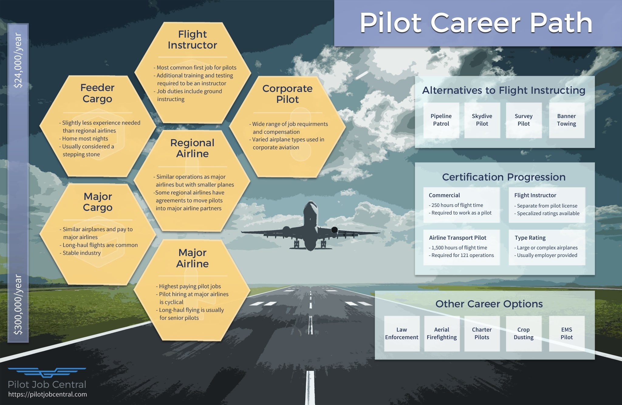 Pilot Career Path Infographic