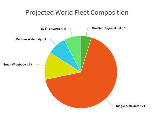 Projected World Airline Fleet Composition