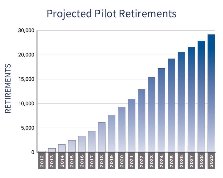 Projected Pilot Retirements by Year
