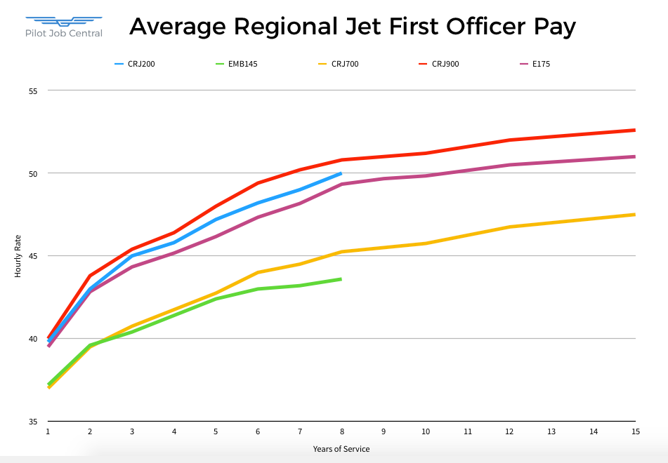 Average Regional Jet First Officer Pay