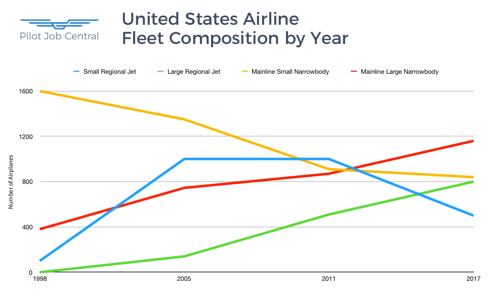 United States Airplane Fleet Composition by Year