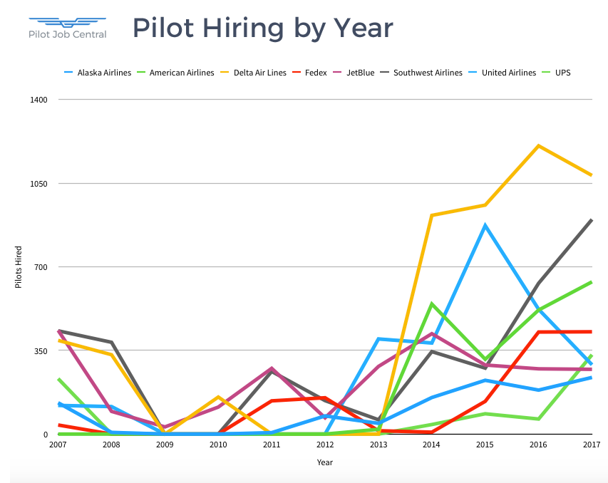 Airline Pilot Hiring by Year