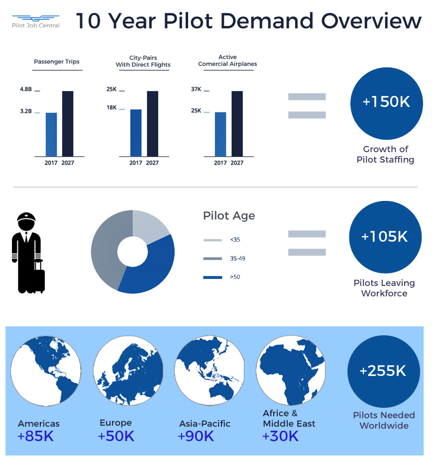 10 Year Airline Pilot Job Outlook - Pilot Job Central
