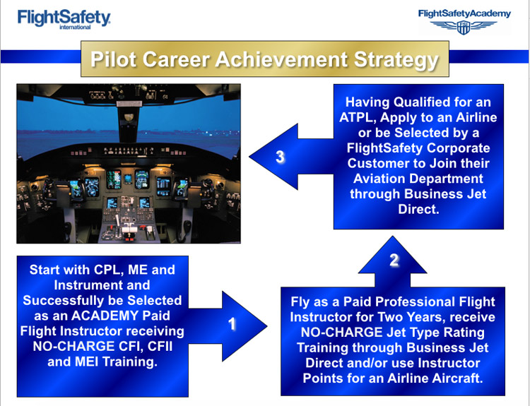 Pilot Career Achievement Strategy