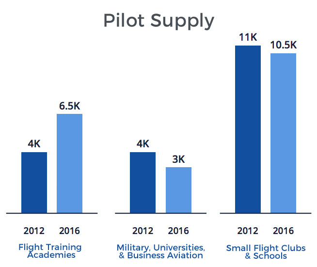 Sources of Pilot Supply Chart