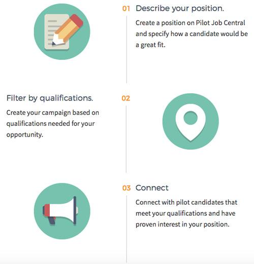 Pilot Job Central Process