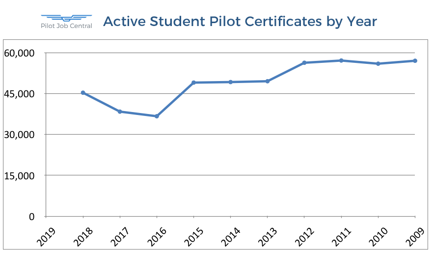 Active Student Pilot Certificates by Year