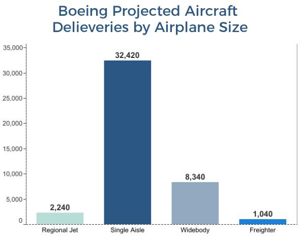 Boeing Projected Airplane Deliveries by Size
